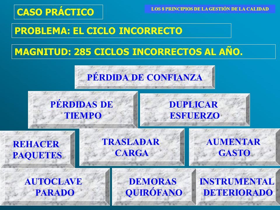 AUTOCLAVE PARADO TRASLADAR CARGA REHACER PAQUETES AUMENTAR GASTO DEMORAS QUIRÓFANO DUPLICAR ESFUERZO PÉRDIDAS DE TIEMPO PROBLEMA: EL CICLO INCORRECTO