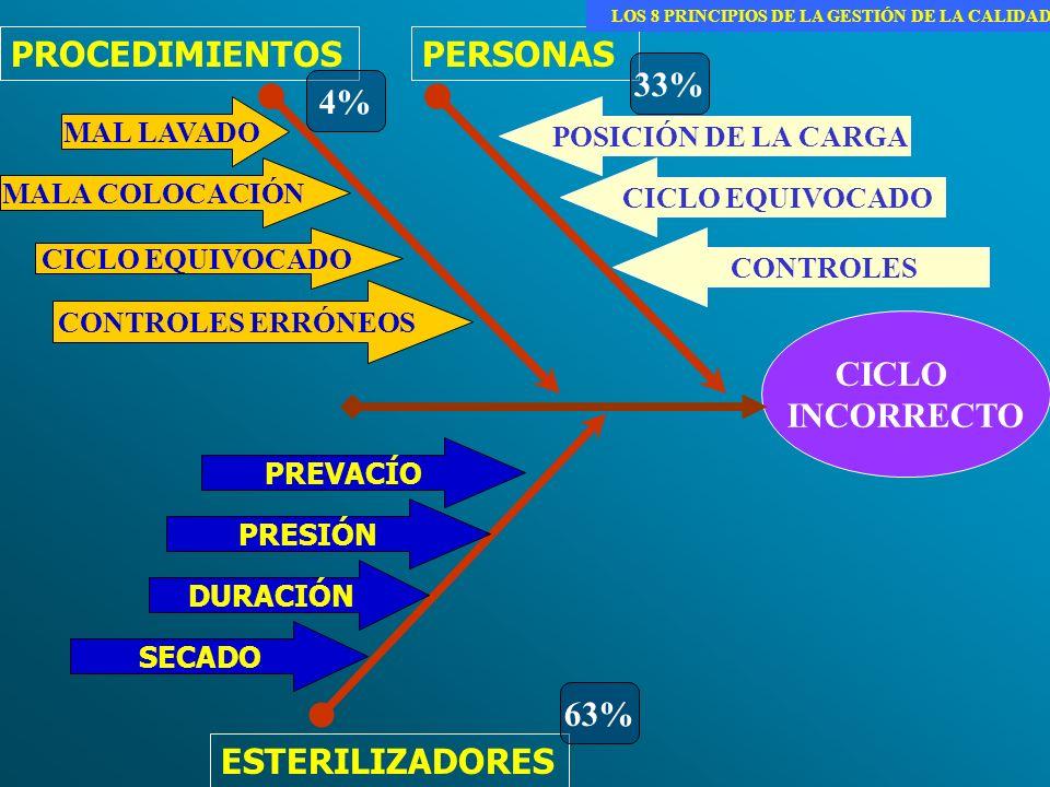 PROCEDIMIENTOS ESTERILIZADORES PERSONAS CICLO INCORRECTO MAL LAVADO MALA COLOCACIÓN CONTROLES ERRÓNEOS CICLO EQUIVOCADO POSICIÓN DE LA CARGA CONTROLES