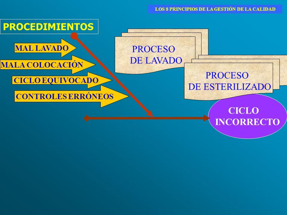 PROCEDIMIENTOS CICLO INCORRECTO MAL LAVADO MALA COLOCACIÓN CONTROLES ERRÓNEOS CICLO EQUIVOCADO PROCESO DE LAVADO PROCESO DE ESTERILIZADO LOS 8 PRINCIP