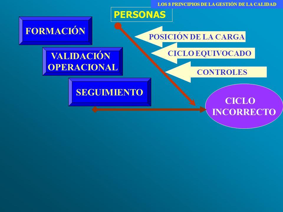 PERSONAS CICLO INCORRECTO POSICIÓN DE LA CARGA CONTROLES CICLO EQUIVOCADO FORMACIÓN VALIDACIÓN OPERACIONAL SEGUIMIENTO LOS 8 PRINCIPIOS DE LA GESTIÓN