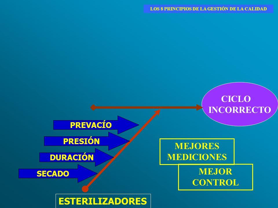ESTERILIZADORES CICLO INCORRECTO PREVACÍO PRESIÓN DURACIÓN SECADO MEJORES MEDICIONES MEJOR CONTROL LOS 8 PRINCIPIOS DE LA GESTIÓN DE LA CALIDAD