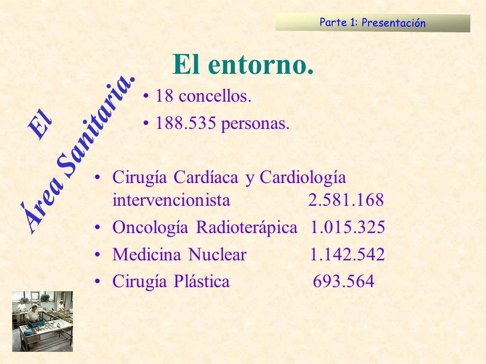 18 concellos. 188.535 personas. Cirugía Cardíaca y Cardiología intervencionista 2.581.168 Oncología Radioterápica 1.015.325 Medicina Nuclear 1.142.542