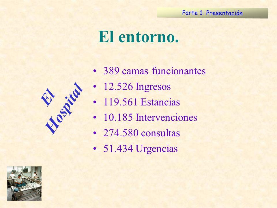 389 camas funcionantes 12.526 Ingresos 119.561 Estancias 10.185 Intervenciones 274.580 consultas 51.434 Urgencias Parte 1: Presentación El entorno. El