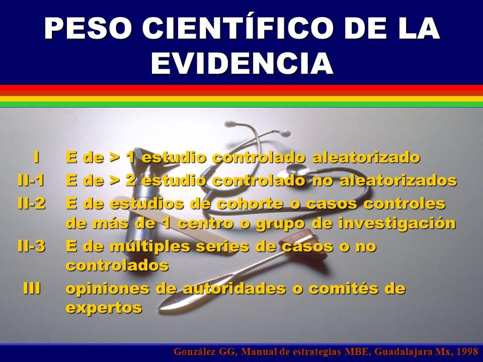 PESO CIENTÍFICO DE LA EVIDENCIA González GG, Manual de estrategias MBE, Guadalajara Mx, 1998 IE de > 1 estudio controlado aleatorizado II-1E de > 2 estudio controlado no aleatorizados II-2E de estudios de cohorte o casos controles de más de 1 centro o grupo de investigación II-3E de múltiples series de casos o no controlados IIIopiniones de autoridades o comités de expertos