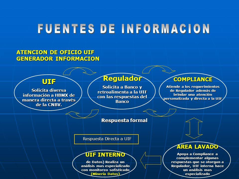 UIF Solicita diversa información a HBMX de manera directa a través de la CNBV. Regulador Solicita a Banco y retroalimenta a la UIF con las respuestas