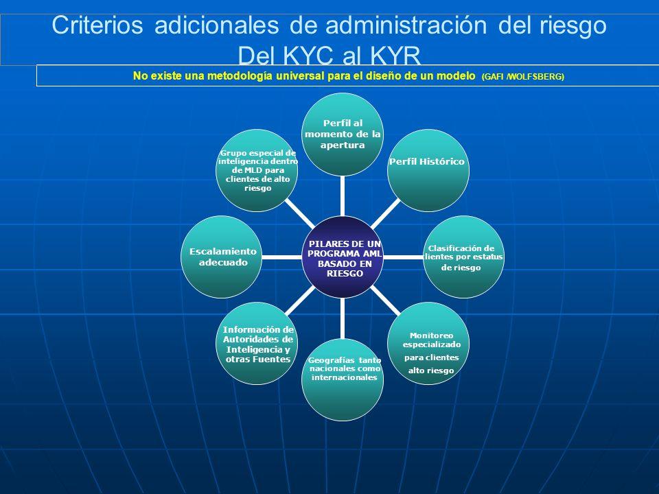 Perfil al momento de la apertura Clasificación de clientes por estatus de riesgo PILARES DE UN PROGRAMA AML BASADO EN RIESGO Perfil Histórico Monitore