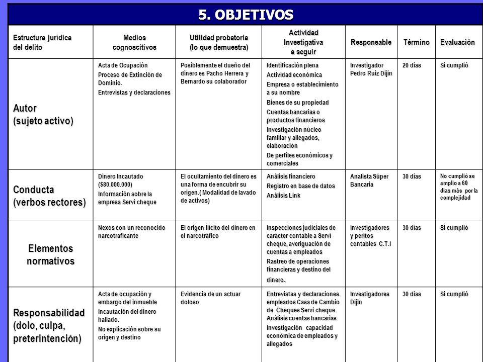 5. OBJETIVOS Estructura jurídica del delito Medioscognoscitivos Utilidad probatoria (lo que demuestra) ActividadInvestigativa a seguir ResponsableTérm