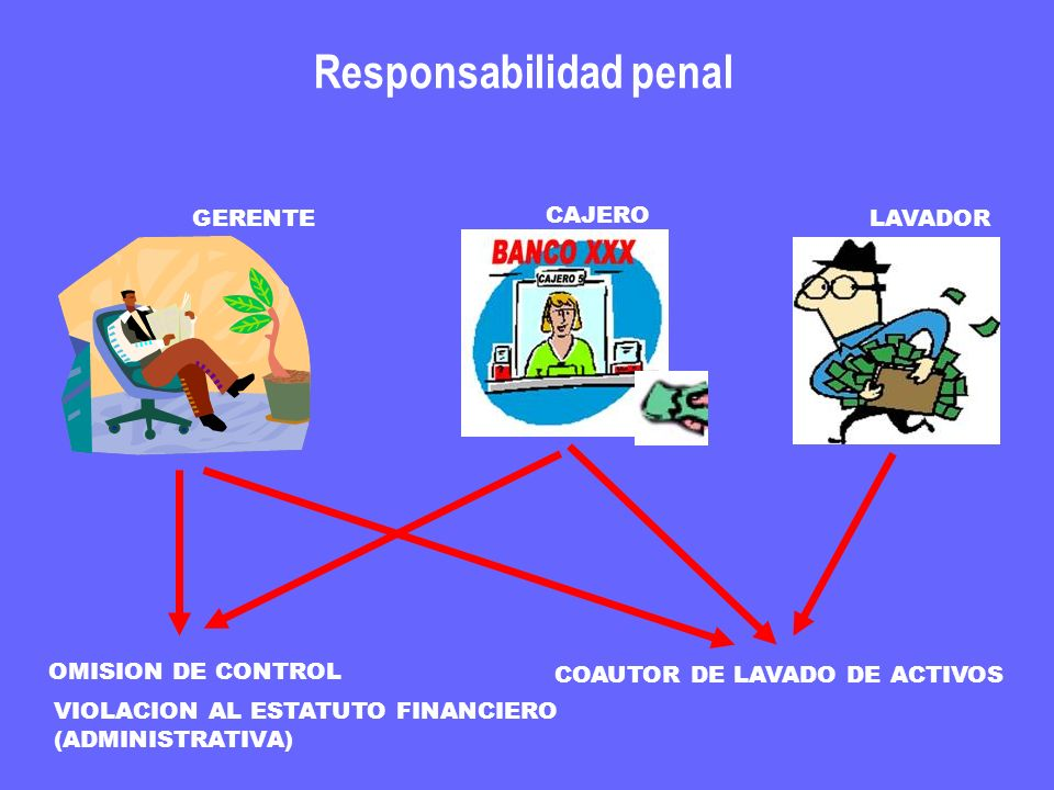 Responsabilidad penal GERENTE OMISION DE CONTROL COAUTOR DE LAVADO DE ACTIVOS LAVADOR VIOLACION AL ESTATUTO FINANCIERO (ADMINISTRATIVA) CAJERO
