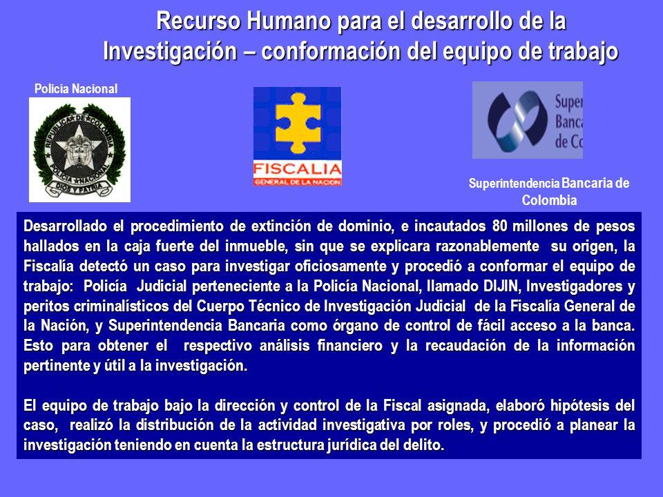 Recurso Humano para el desarrollo de la Investigación – conformación del equipo de trabajo Superintendencia Bancaria de Colombia Desarrollado el proce