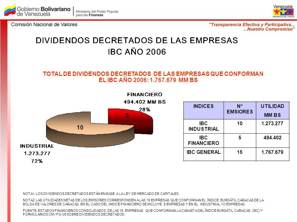 NOTA1: LOS DIVIDENDOS DECRETADOS ESTÁN EN BASE A LA LEY DE MERCADO DE CAPITALES. NOTA2: LAS UTILIDADES NETAS DE LOS EMISORES CORRESPONDEN A LAS 15 EMP
