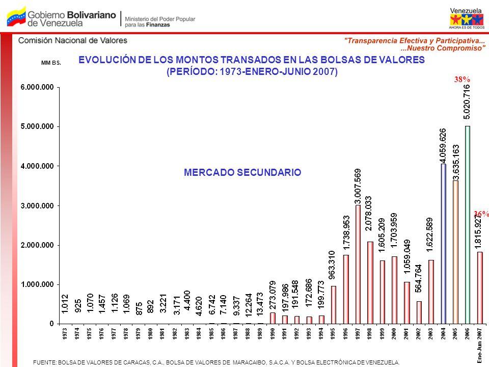 EVOLUCIÓN DE LOS MONTOS TRANSADOS EN LAS BOLSAS DE VALORES (PERÍODO: 1973-ENERO-JUNIO 2007) MERCADO SECUNDARIO MM BS. FUENTE: BOLSA DE VALORES DE CARA