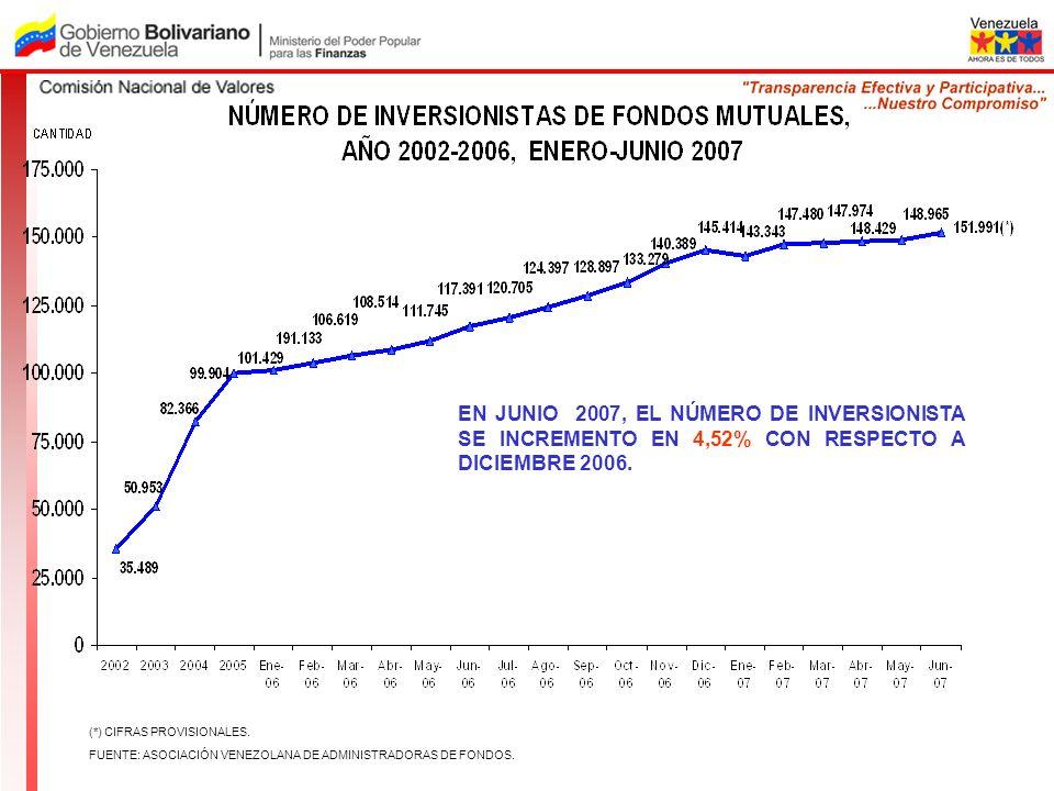 EN JUNIO 2007, EL NÚMERO DE INVERSIONISTA SE INCREMENTO EN 4,52% CON RESPECTO A DICIEMBRE 2006. (*) CIFRAS PROVISIONALES. FUENTE: ASOCIACIÓN VENEZOLAN