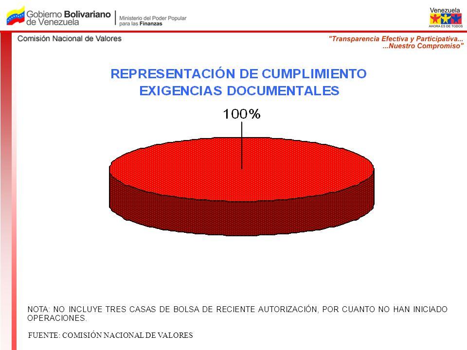 NOTA: NO INCLUYE TRES CASAS DE BOLSA DE RECIENTE AUTORIZACIÓN, POR CUANTO NO HAN INICIADO OPERACIONES. FUENTE: COMISIÓN NACIONAL DE VALORES