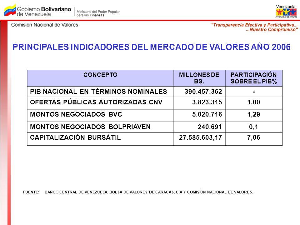 FUENTE: BANCO CENTRAL DE VENEZUELA, BOLSA DE VALORES DE CARACAS, C.A Y COMISIÓN NACIONAL DE VALORES. CONCEPTOMILLONES DE BS. PARTICIPACIÓN SOBRE EL PI