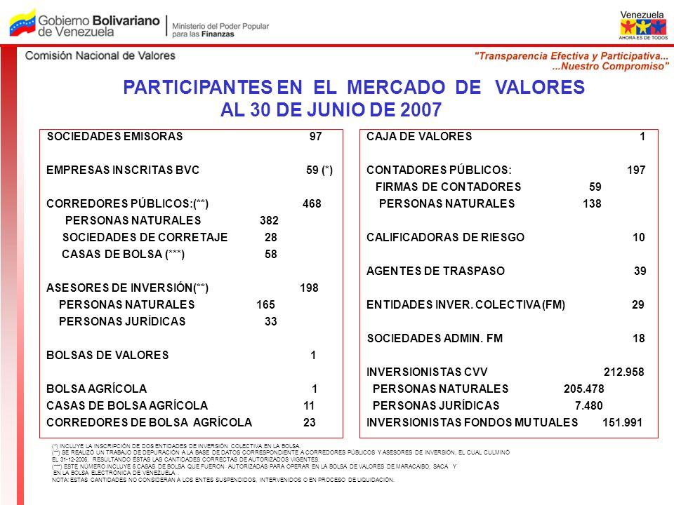 PARTICIPANTES EN EL MERCADO DE VALORES AL 30 DE JUNIO DE 2007 SOCIEDADES EMISORAS 97 EMPRESAS INSCRITAS BVC 59 (*) CORREDORES PÚBLICOS:(**) 468 PERSON