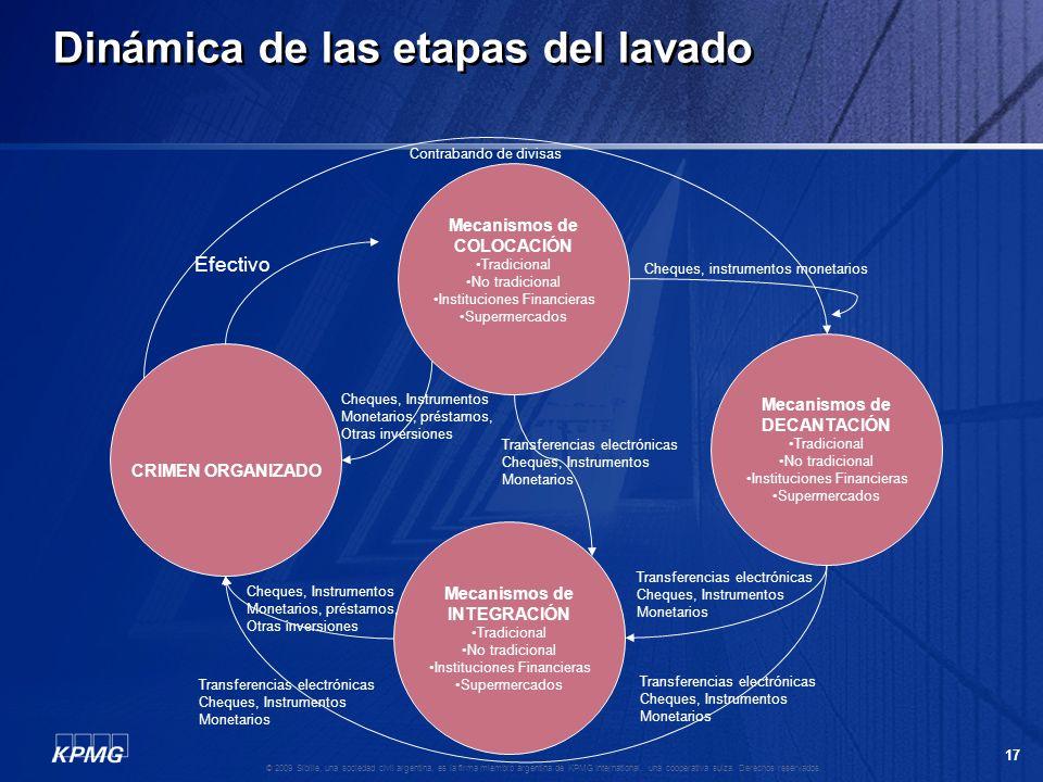 16 © 2009 Sibille, una sociedad civil argentina, es la firma miembro argentina de KPMG International, una cooperativa suiza. Derechos reservados. Inte