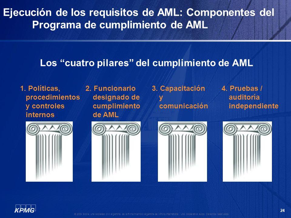 23 © 2009 Sibille, una sociedad civil argentina, es la firma miembro argentina de KPMG International, una cooperativa suiza. Derechos reservados. Paut