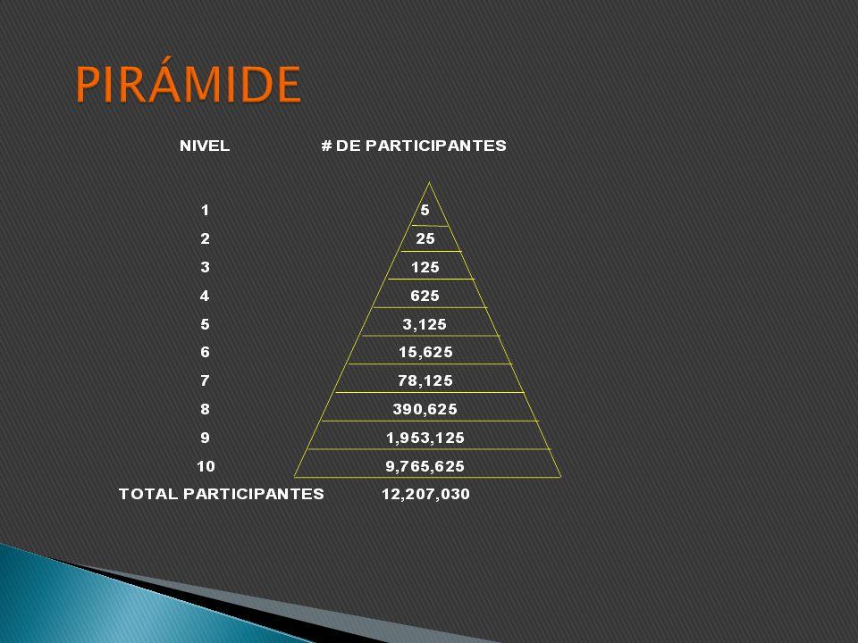 Pirámide Se recibe comisiones al reclutar a otros. Cada miembro tiene que traer a otros miembros nuevos y a su vez, estos traen a otros. Luego de vari