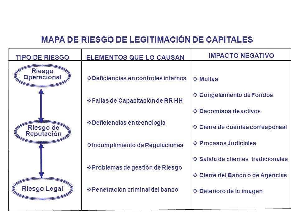 TIPO DE RIESGOELEMENTOS QUE LO CAUSAN Riesgo de Reputación Riesgo Operacional Riesgo Legal Multas Congelamiento de Fondos Decomisos de activos Cierre