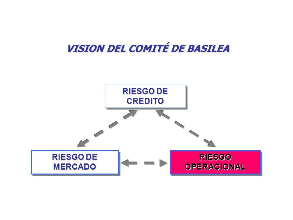 RIESGO DE MERCADO RIESGO OPERACIONAL RIESGO DE CREDITO VISION DEL COMITÉ DE BASILEA