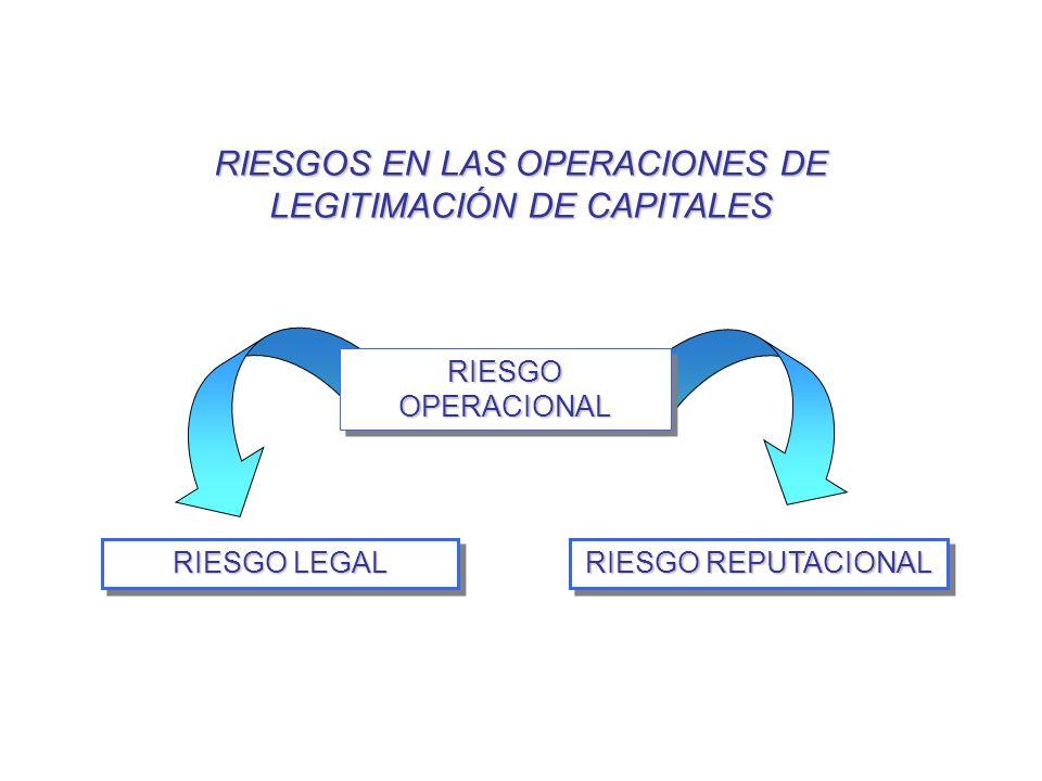 RIESGO LEGAL RIESGO REPUTACIONAL RIESGO OPERACIONAL RIESGOS EN LAS OPERACIONES DE LEGITIMACIÓN DE CAPITALES