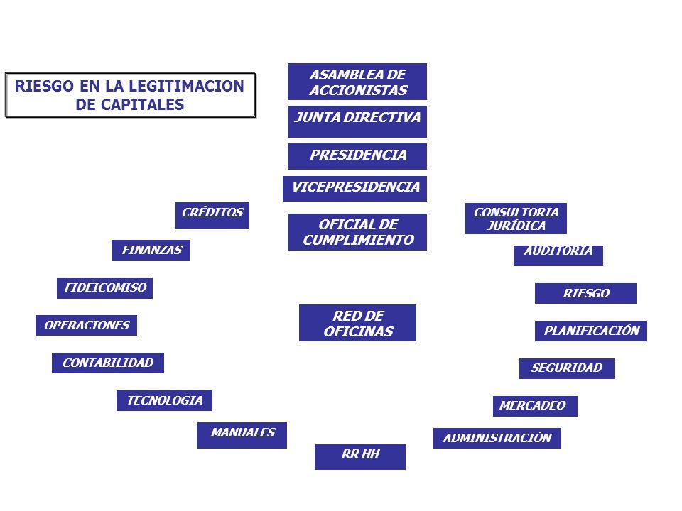 PRESIDENCIA VICEPRESIDENCIA FIDEICOMISO CRÉDITOS MERCADEO RR HH PLANIFICACIÓN FINANZAS OPERACIONES RED DE OFICINAS AUDITORIA SEGURIDAD CONTABILIDAD MA