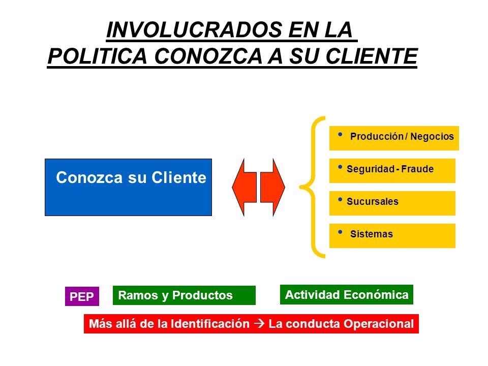 INVOLUCRADOS EN LA POLITICA CONOZCA A SU CLIENTE Conozca su Cliente Producción / Negocios Sucursales Seguridad - Fraude Sistemas PEP Ramos y Productos