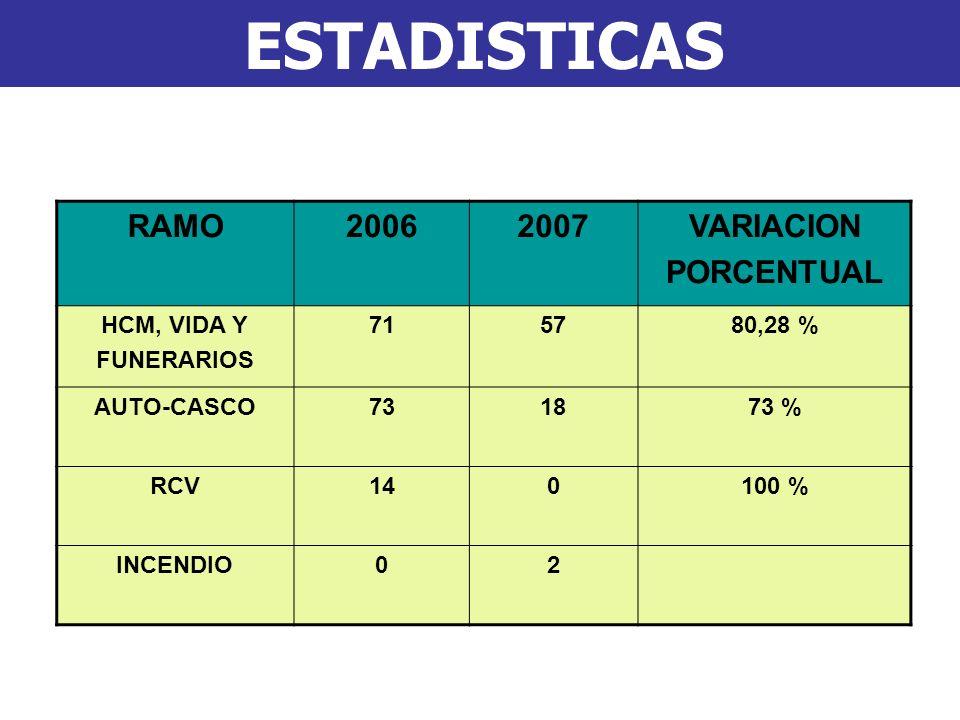 ESTADISTICAS RAMO20062007VARIACION PORCENTUAL HCM, VIDA Y FUNERARIOS 715780,28 % AUTO-CASCO731873 % RCV140100 % INCENDIO02