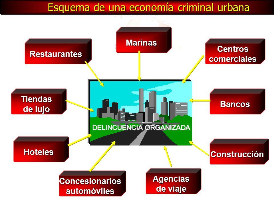 Marinas Centroscomerciales Bancos Construcción Agencias de viaje Concesionariosautomóviles Hoteles Tiendas de lujo Restaurantes DELINCUENCIA ORGANIZAD