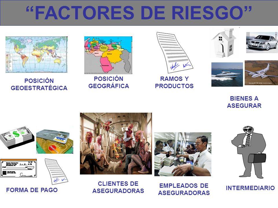 FACTORES DE RIESGO CLIENTES DE ASEGURADORAS POSICIÓN GEOGRÁFICA POSICIÓN GEOESTRATÉGICA RAMOS Y PRODUCTOS BIENES A ASEGURAR EMPLEADOS DE ASEGURADORAS