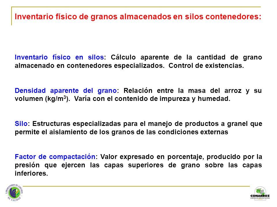 A = π r 2 1.Altura de la masa de grano 2.Altura del silo 3.Diámetro del silo 4.Material de paredes del silo 5.Impurezas 6.Tipo de grano 7.Humedad V = π r 2 x h Altura del silo Altura de la masa de granos Diámetro del silo Factores que intervienen en el inventario de granos almacenados en silos UN SILO ES UN CILINDRO Diámetro