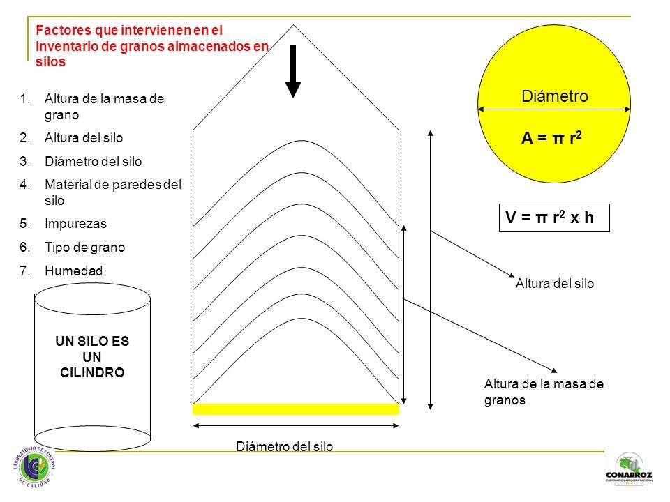 Fórmula utilizada para el cálculo de arroz en granza en silos: Kg de arroz / anillo = π x ( D 2 ) x h x d x FC 4 1.π = 3,141592654 2.D = Diámetro del silo en metros 3.h = Altura del anillo (en la mayoría de los casos este valor corresponde a 0,81 metros) 4.d = densidad del arroz expresada en kg / m 3 5.FC = Factor de compactación, está en función de la altura de la masa de granos Altura de masa de granos superior a 15 anillos 5% Altura de masa de granos inferior a 15 anillos 3% V = π r 2 x h ó V = π (D/2) 2 x h Ecuación del volumen de un cilindro