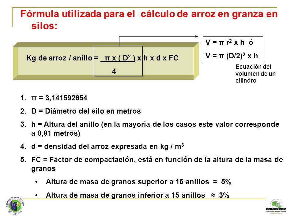 Ejemplo aplicado: Densidad del arroz = 580 kg / m 3 Anillos llenos = 16 El Factor de Compactación correspondiente es 5% Diámetro del silo = 14,57 metros Silo de 20 anillos Kg de arroz / anillo = 3,141592654 x (14,57) 2 x 0,81m x 580 kg / m 3 x 1,05 = 4 Kg de arroz / anillo = 82.245,34 Sacos de arroz de 73,6 kg / anillo = 1.117,5 Sacos de arroz de 73,6 kg totales en silo = 17.880,0 VARIABLES