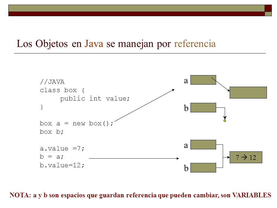 Los Objetos en Java se manejan por referencia //JAVA class box { public int value; } box a = new box(); box b; a.value =7; b = a; b.value=12; b 7 12 a a b NOTA: a y b son espacios que guardan referencia que pueden cambiar, son VARIABLES