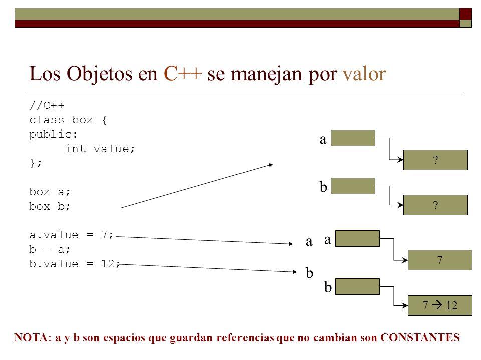 Los Objetos en C++ se manejan por valor //C++ class box { public: int value; }; box a; box b; a.value = 7; b = a; b.value = 12; b a .