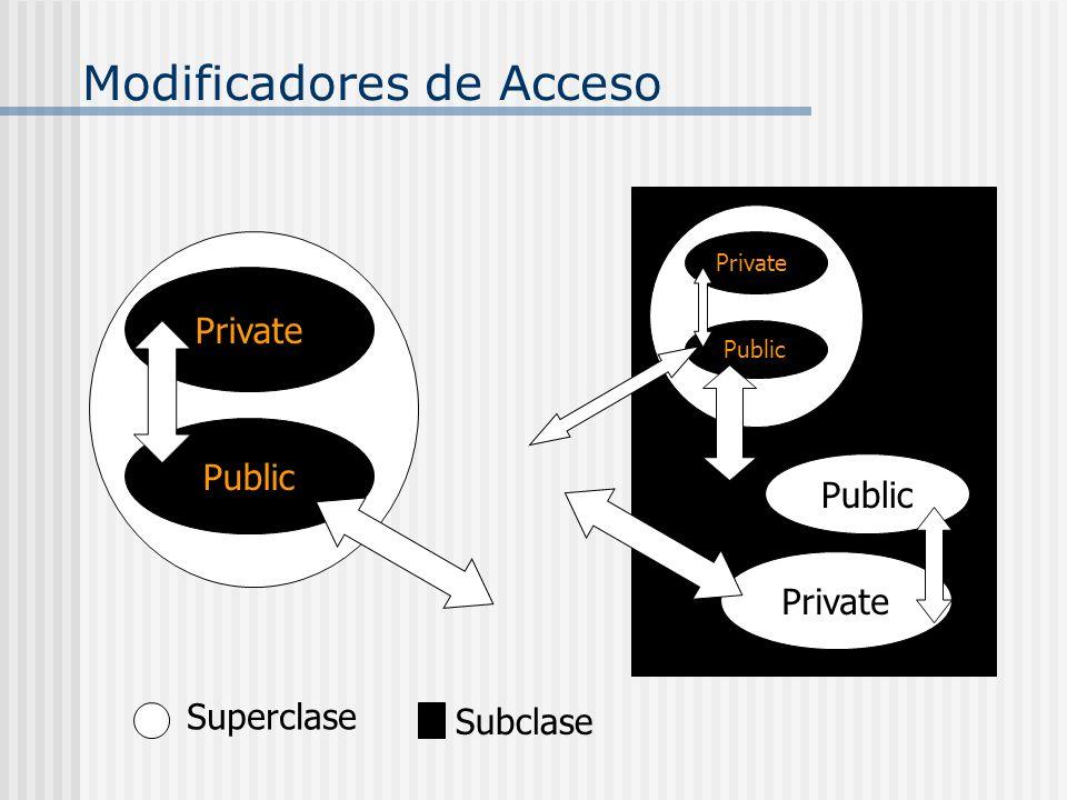 Modificadores de Acceso Superclase Subclase Public Private Public Private Public Private