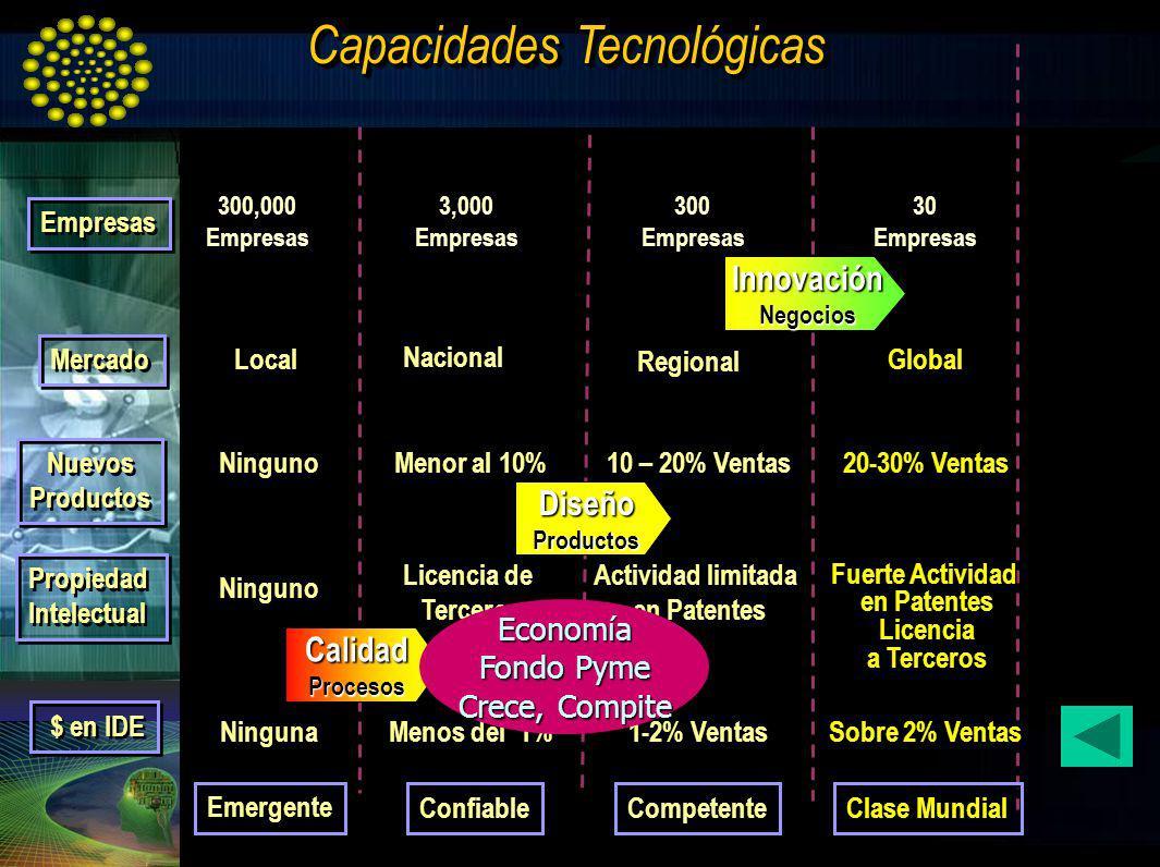 Capacidades Tecnológicas Mercado Nuevos Productos Nuevos Productos Propiedad Intelectual Propiedad Intelectual $ en IDE Confiable Competente Clase Mun