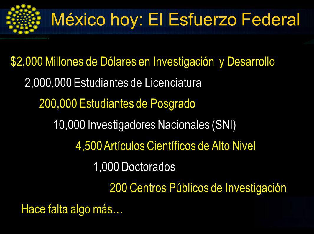 México hoy: El Esfuerzo Federal $2,000 Millones de Dólares en Investigación y Desarrollo 2,000,000 Estudiantes de Licenciatura 200,000 Estudiantes de