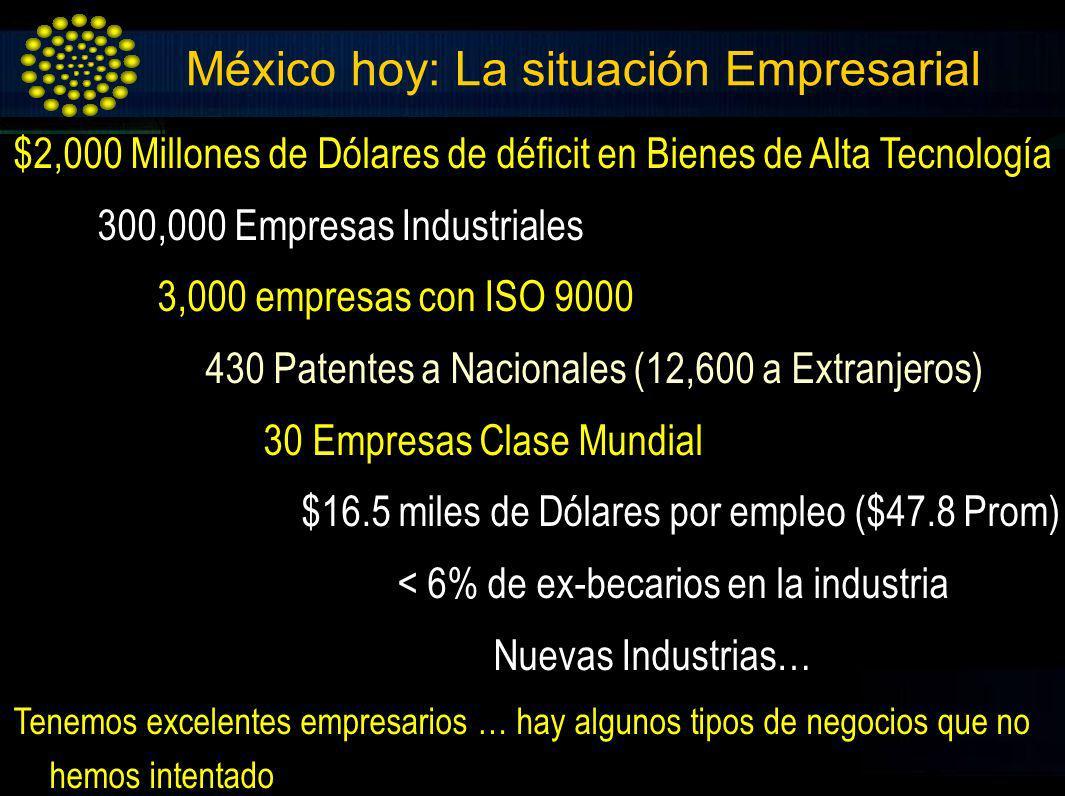 México hoy: La situación Empresarial $2,000 Millones de Dólares de déficit en Bienes de Alta Tecnología 300,000 Empresas Industriales 3,000 empresas c