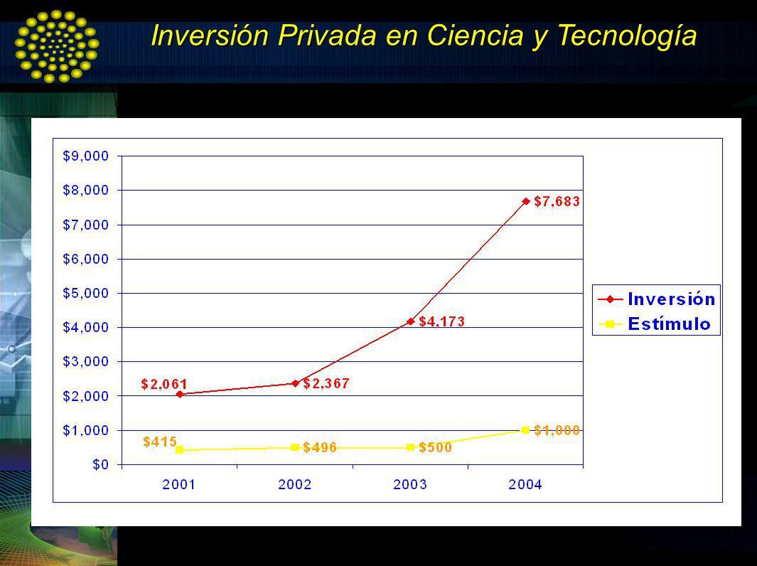Inversión Privada en Ciencia y Tecnología