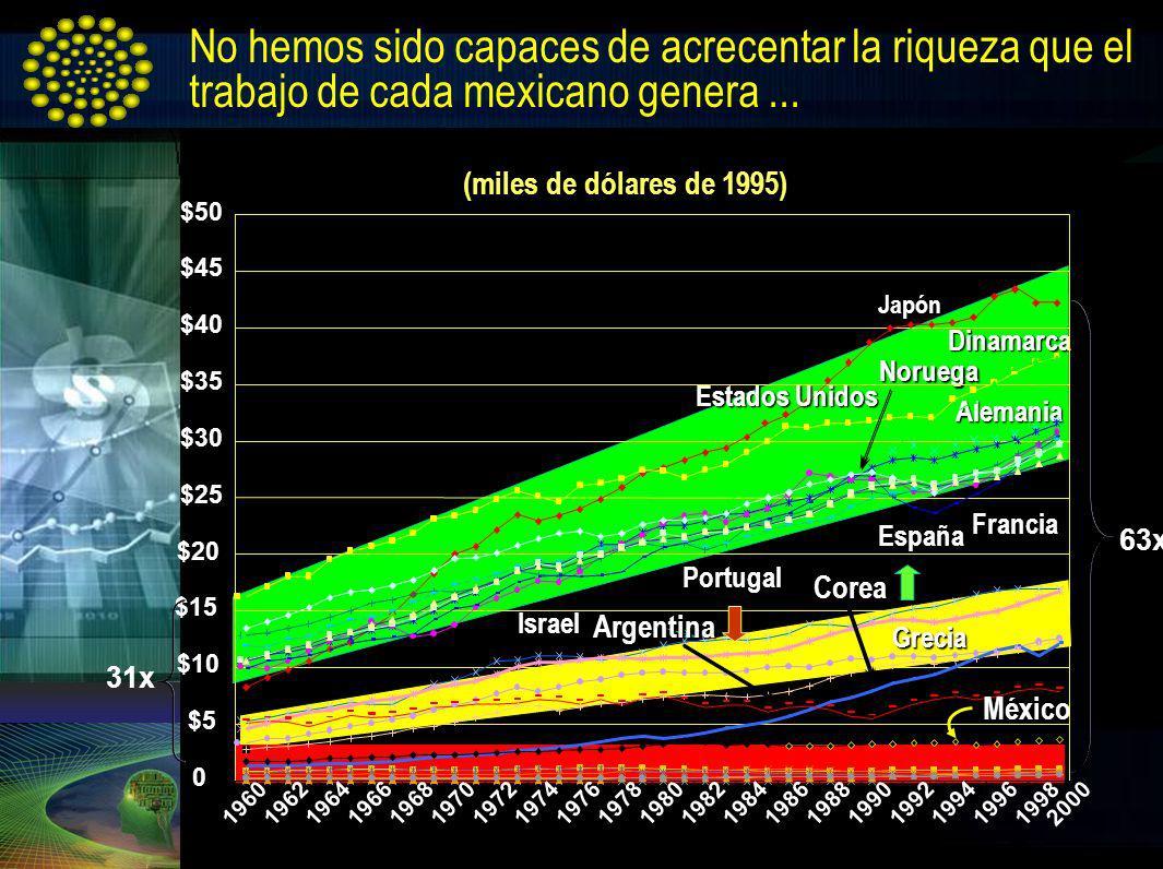 No hemos sido capaces de acrecentar la riqueza que el trabajo de cada mexicano genera... 31x (miles de dólares de 1995) Dinamarca Noruega Alemania Fra