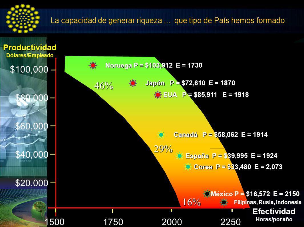 La capacidad de generar riqueza... que tipo de País hemos formadoProductividad Dólares/EmpleadoEfectividad Horas/por año 225017502000 Noruega P = $103