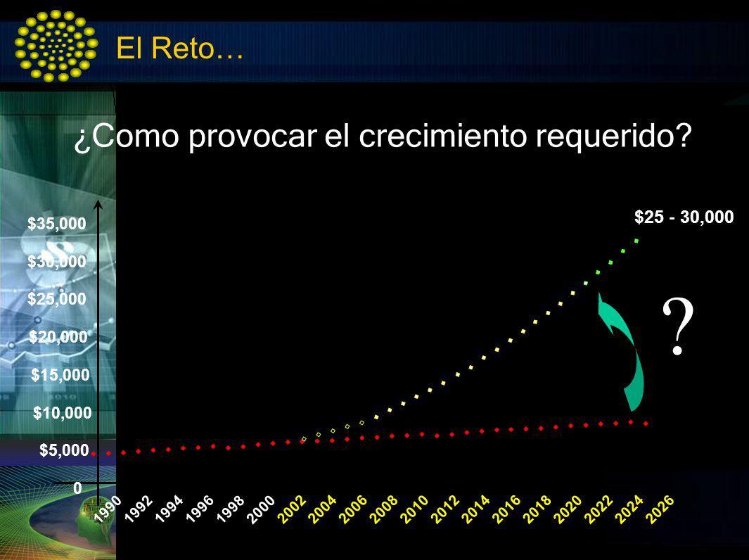 El Reto… ¿Como provocar el crecimiento requerido? 19901992 19941996 1998 2000 200220042006200820102012201420162018 2020 20222024 2026 0 $5,000 $10,000