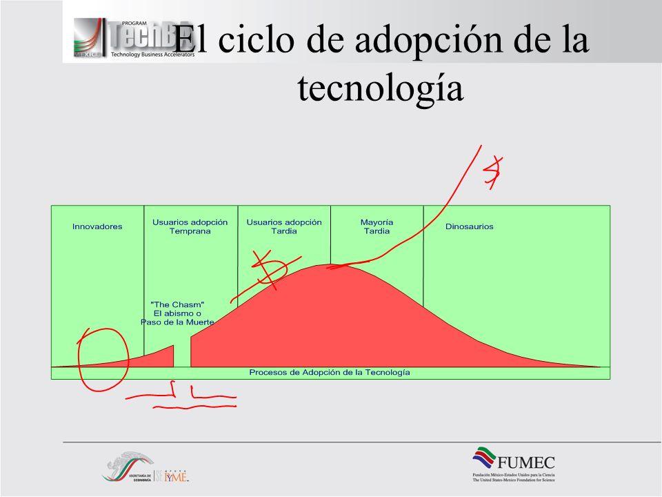 El ciclo de adopción de la tecnología