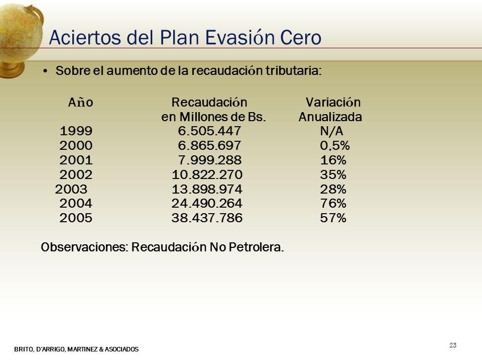 BRITO, DARRIGO, MARTINEZ & ASOCIADOS 23 Aciertos del Plan Evasi ó n Cero Sobre el aumento de la recaudaci ó n tributaria: A ñ o Recaudaci ó n Variaci