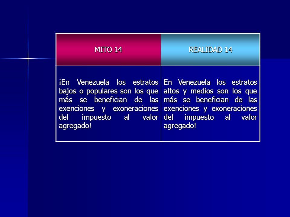 MITO 14 REALIDAD 14 ¡En Venezuela los estratos bajos o populares son los que más se benefician de las exenciones y exoneraciones del impuesto al valor