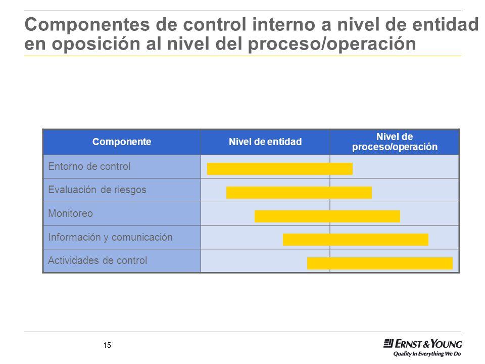 15 Componentes de control interno a nivel de entidad en oposición al nivel del proceso/operación ComponenteNivel de entidad Nivel de proceso/operación
