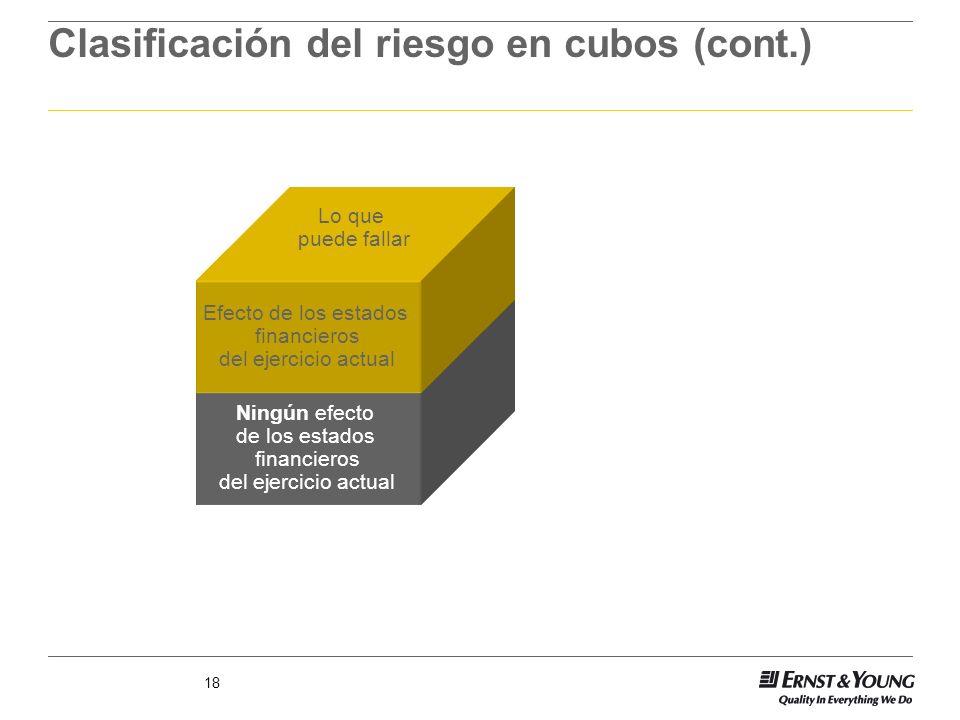 18 Clasificación del riesgo en cubos (cont.) Ningún efecto de los estados financieros del ejercicio actual Efecto de los estados financieros del ejerc