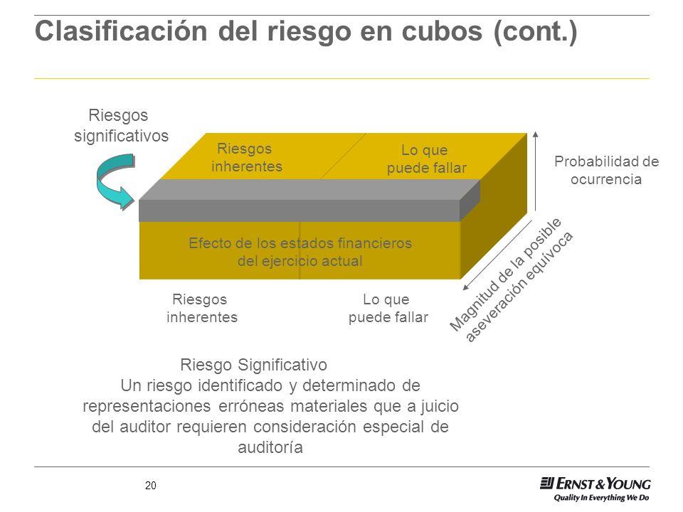 20 Clasificación del riesgo en cubos (cont.) Riesgos significativos Riesgos inherentes Lo que puede fallar Riesgos inherentes Magnitud de la posible a