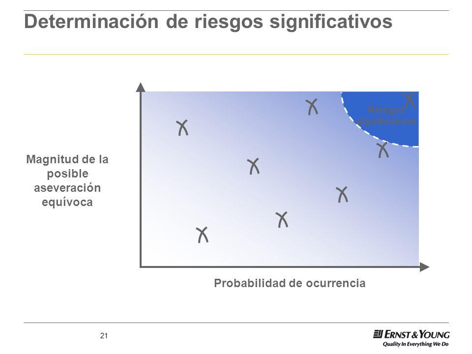 21 Determinación de riesgos significativos Magnitud de la posible aseveración equívoca Probabilidad de ocurrencia Riesgos significativos